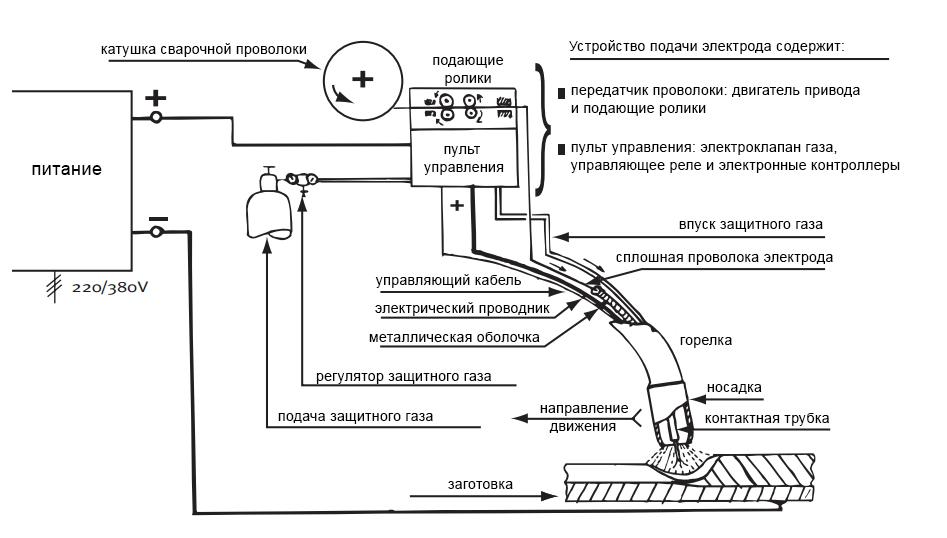 Газовая электродуговая сварка с металлическим электродом (GMAW)